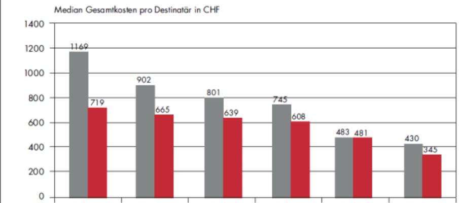 Swisscanto-Umfrage: PKs leiden unter Zinsdruck