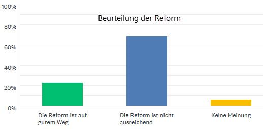 15 urteil reform